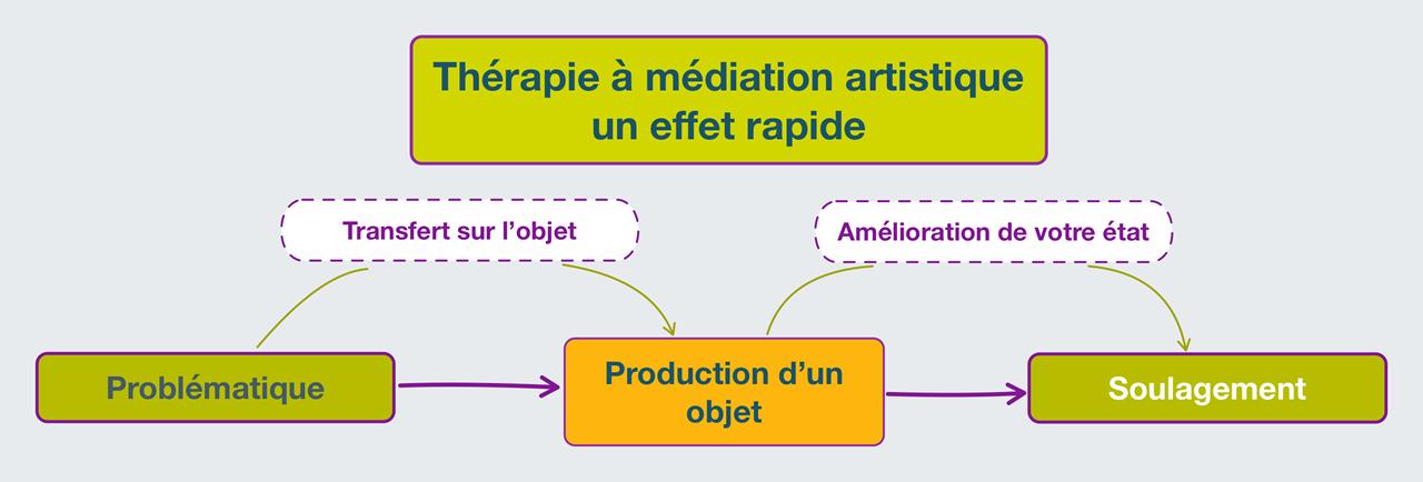 Thérapie à médiation artistique : un effet rapide